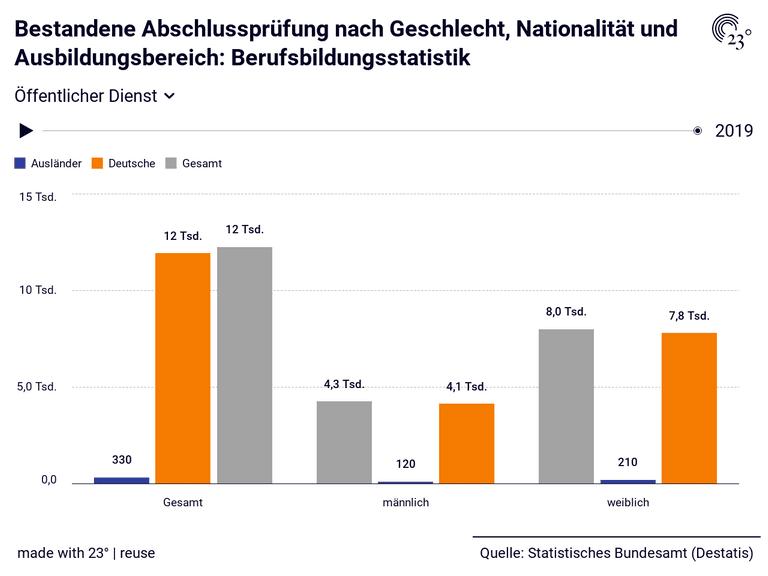 Bestandene Abschlussprüfung nach Geschlecht, Nationalität und Ausbildungsbereich: Berufsbildungsstatistik