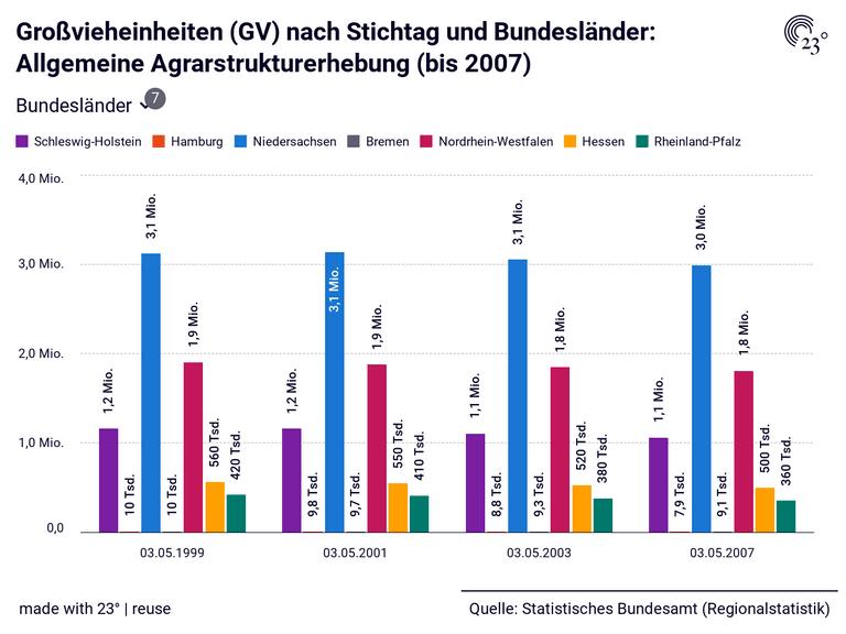 Großvieheinheiten (GV) nach Stichtag und Bundesländer: Allgemeine Agrarstrukturerhebung (bis 2007)