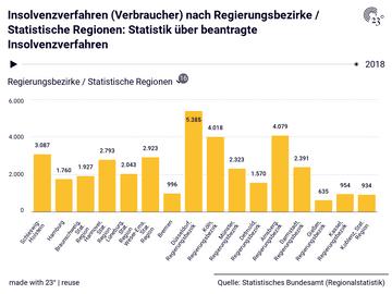 Insolvenzverfahren (Verbraucher) nach Regierungsbezirke / Statistische Regionen: Statistik über beantragte Insolvenzverfahren