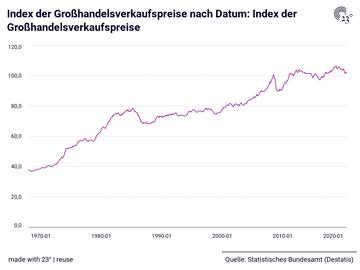 Index der Großhandelsverkaufspreise: Datum, Index der Großhandelsverkaufspreise