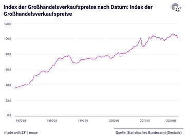 Index der Großhandelsverkaufspreise nach Datum: Index der Großhandelsverkaufspreise