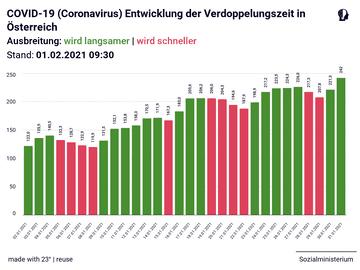 COVID-19 (Coronavirus) Entwicklung der Verdoppelungszeit in Österreich in den letzten 30 Tagen