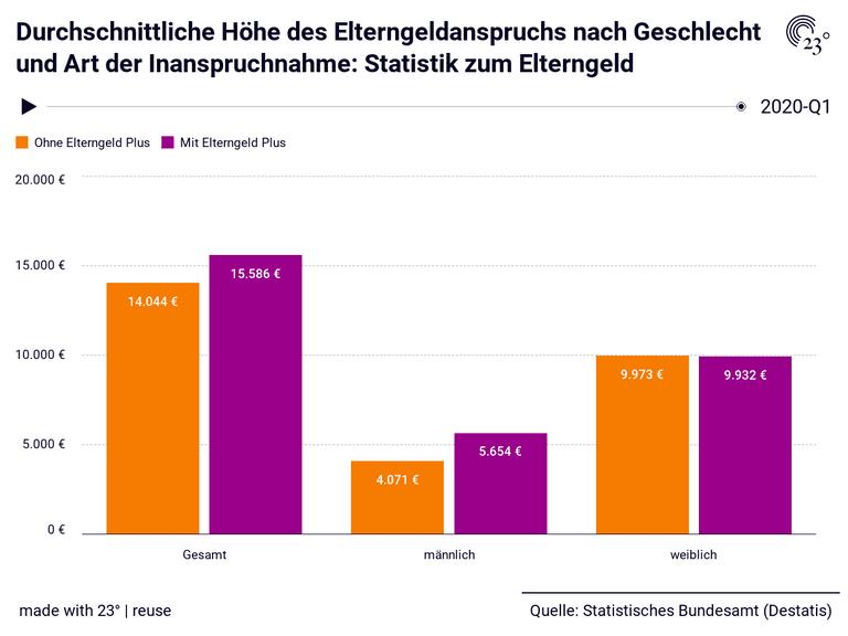 Durchschnittliche Höhe des Elterngeldanspruchs nach Geschlecht und Art der Inanspruchnahme: Statistik zum Elterngeld