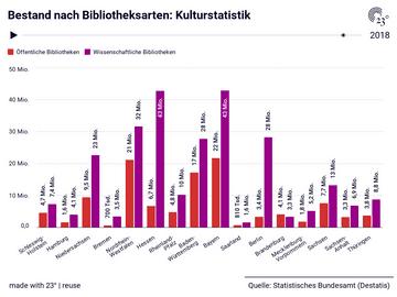 Bestand nach Bibliotheksarten: Kulturstatistik