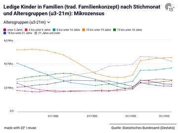 Ledige Kinder in Familien (trad. Familienkonzept) nach Stichmonat und Altersgruppen (u3-21m): Mikrozensus