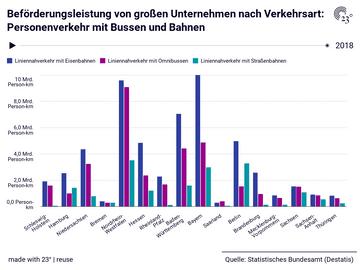 Beförderungsleistung von großen Unternehmen nach Verkehrsart: Personenverkehr mit Bussen und Bahnen