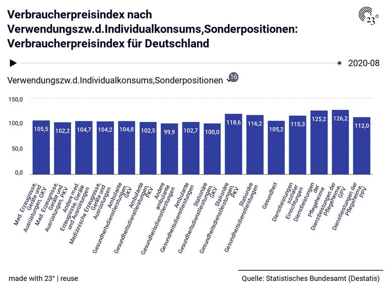 Verbraucherpreisindex nach Verwendungszw.d.Individualkonsums,Sonderpositionen: Verbraucherpreisindex für Deutschland