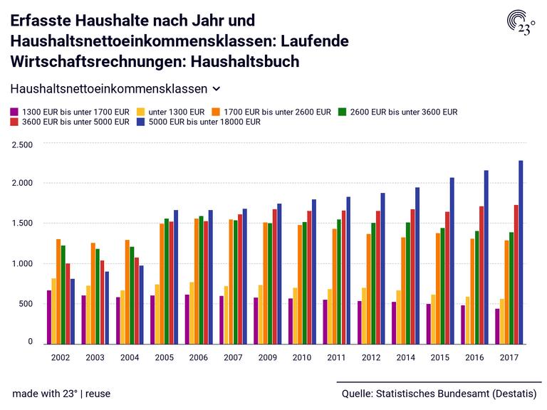 Erfasste Haushalte nach Jahr und Haushaltsnettoeinkommensklassen: Laufende Wirtschaftsrechnungen: Haushaltsbuch