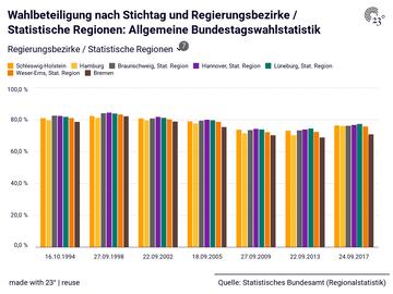 Wahlbeteiligung nach Stichtag und Regierungsbezirke / Statistische Regionen: Allgemeine Bundestagswahlstatistik