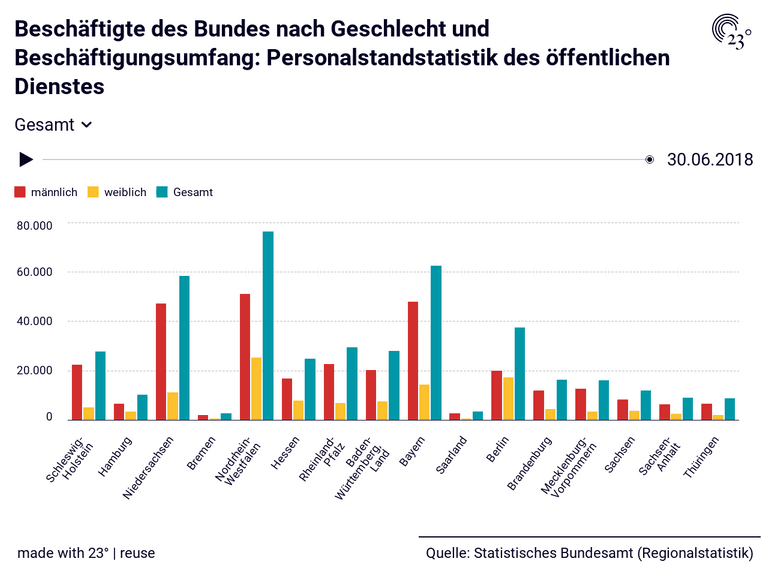 Beschäftigte des Bundes nach Geschlecht und Beschäftigungsumfang: Personalstandstatistik des öffentlichen Dienstes