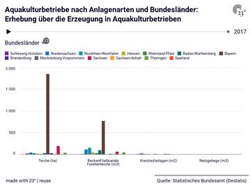 Aquakulturbetriebe nach Anlagenarten und Bundesländer: Erhebung über die Erzeugung in Aquakulturbetrieben