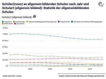 Schüler(innen) an allgemein bildenden Schulen nach Jahr und Schulart (allgemein bildend): Statistik der allgemeinbildenden Schulen