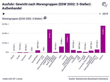 Ausfuhr: Gewicht nach Warengruppen (EGW 2002: 3-Steller): Außenhandel