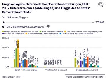 Umgeschlagene Güter nach Hauptverkehrsbeziehungen, NST-2007 Güterverzeichnis (Abteilungen) und Flagge des Schiffes: Seeverkehrsstatistik