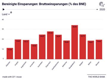 Bereinigte Einsparungen: Bruttoeinsparungen (% des BNE)