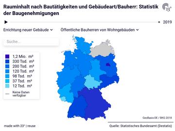 Rauminhalt nach Bautätigkeiten und Gebäudeart/Bauherr: Statistik der Baugenehmigungen