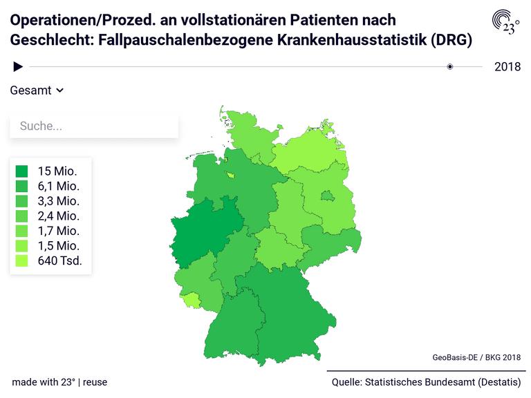 Operationen/Prozed. an vollstationären Patienten nach Geschlecht: Fallpauschalenbezogene Krankenhausstatistik (DRG)