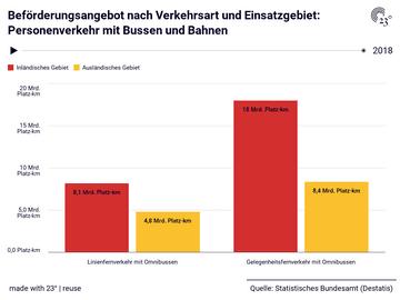 Beförderungsangebot nach Verkehrsart und Einsatzgebiet: Personenverkehr mit Bussen und Bahnen