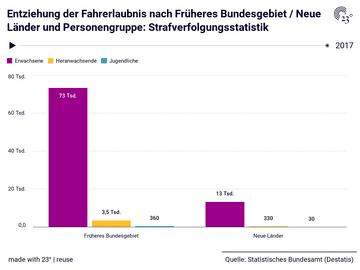 Entziehung der Fahrerlaubnis nach Früheres Bundesgebiet / Neue Länder und Personengruppe: Strafverfolgungsstatistik