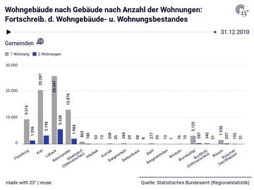 Wohngebäude nach Gebäude nach Anzahl der Wohnungen: Fortschreib. d. Wohngebäude- u. Wohnungsbestandes