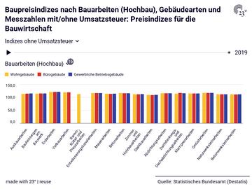 Baupreisindizes nach Bauarbeiten (Hochbau), Gebäudearten und Messzahlen mit/ohne Umsatzsteuer: Preisindizes für die Bauwirtschaft