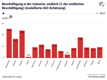 Beschäftigung in der Industrie, weiblich (% der weiblichen Beschäftigung) (modellierte IAO-Schätzung)