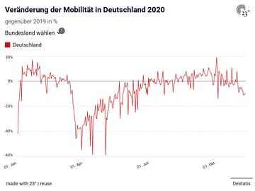 Veränderung der Mobilität in Deutschland 2020