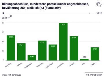 Bildungsabschluss, mindestens postsekundär abgeschlossen, Bevölkerung 25+, weiblich (%) (kumulativ)