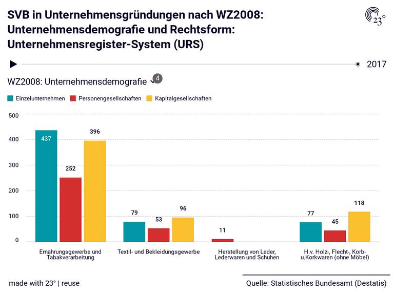 SVB in Unternehmensgründungen nach WZ2008: Unternehmensdemografie und Rechtsform: Unternehmensregister-System (URS)
