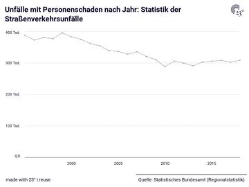 Unfälle mit Personenschaden nach Jahr: Statistik der Straßenverkehrsunfälle