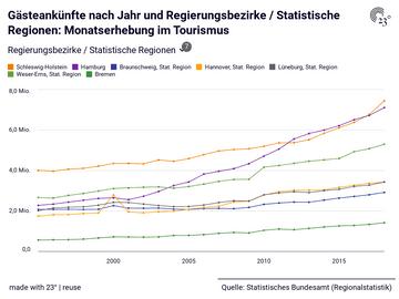 Gästeankünfte nach Jahr und Regierungsbezirke / Statistische Regionen: Monatserhebung im Tourismus