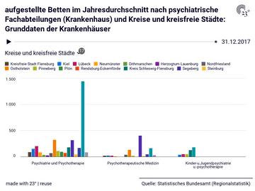 aufgestellte Betten im Jahresdurchschnitt nach psychiatrische Fachabteilungen (Krankenhaus) und Kreise und kreisfreie Städte: Grunddaten der Krankenhäuser
