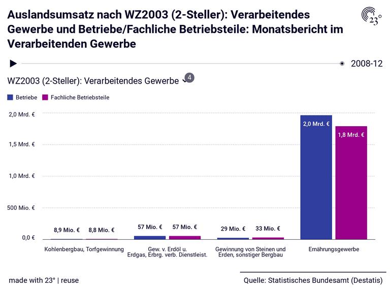 Auslandsumsatz nach WZ2003 (2-Steller): Verarbeitendes Gewerbe und Betriebe/Fachliche Betriebsteile: Monatsbericht im Verarbeitenden Gewerbe