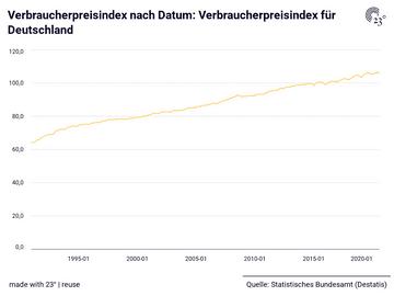 Verbraucherpreisindex nach Datum: Verbraucherpreisindex für Deutschland