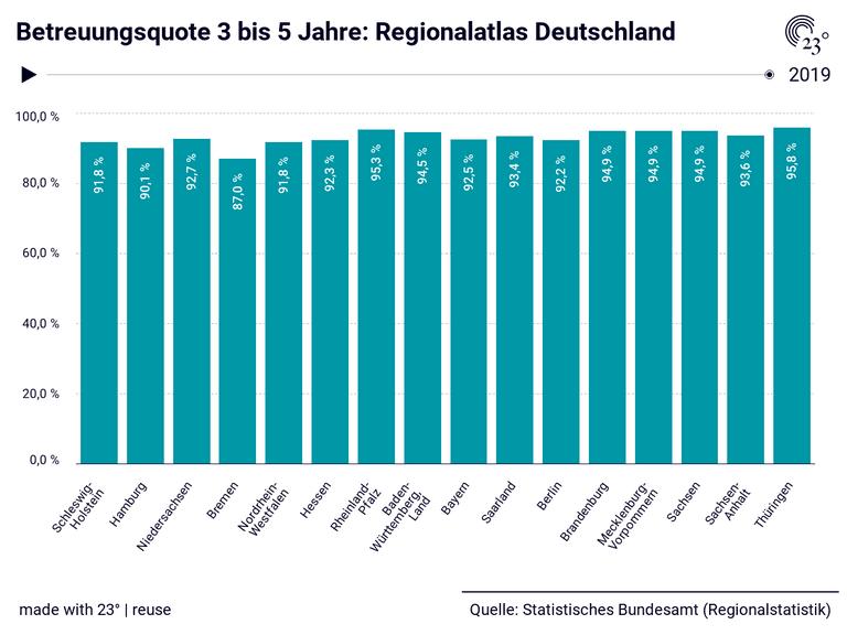 Betreuungsquote 3 bis 5 Jahre: Regionalatlas Deutschland