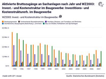 Aktivierte Bruttozugänge an Sachanlagen nach Jahr und WZ2003: Invest.- und Kostenstruktur im Baugewerbe: Investitions- und Kostenstrukturerh. im Baugewerbe
