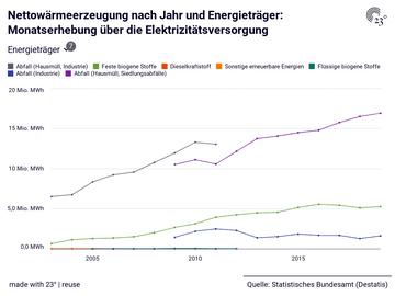 Nettowärmeerzeugung nach Jahr und Energieträger: Monatserhebung über die Elektrizitätsversorgung