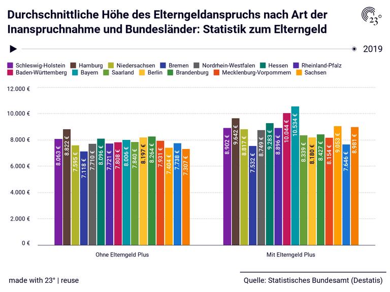 Durchschnittliche Höhe des Elterngeldanspruchs nach Art der Inanspruchnahme und Bundesländer: Statistik zum Elterngeld