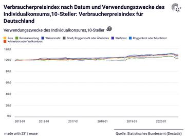 Verbraucherpreisindex nach Datum und Verwendungszwecke des Individualkonsums,10-Steller: Verbraucherpreisindex für Deutschland