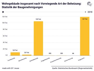 Wohngebäude insgesamt nach Vorwiegende Art der Beheizung: Statistik der Baugenehmigungen