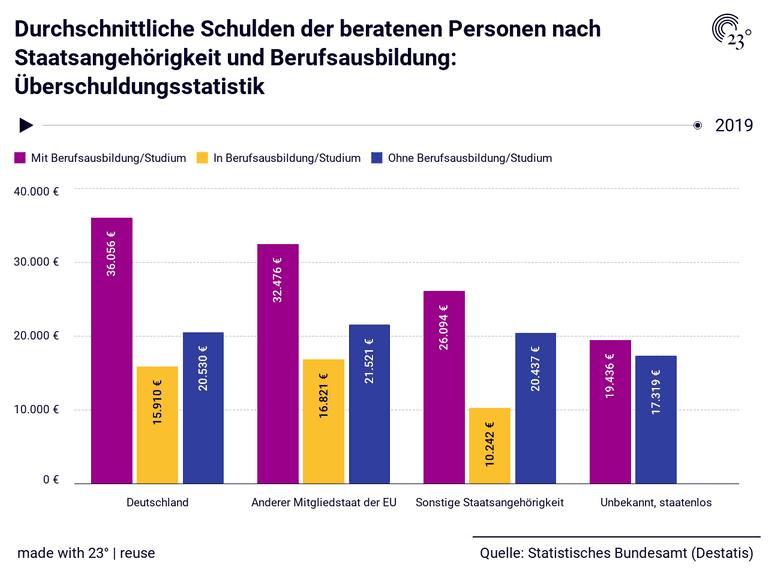 Durchschnittliche Schulden der beratenen Personen nach Staatsangehörigkeit und Berufsausbildung: Überschuldungsstatistik