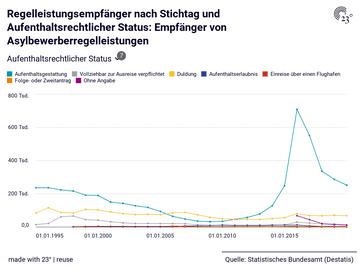 Regelleistungsempfänger nach Stichtag und Aufenthaltsrechtlicher Status: Empfänger von Asylbewerberregelleistungen