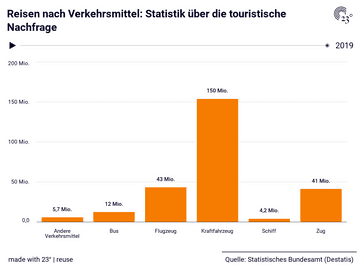 Reisen nach Verkehrsmittel: Statistik über die touristische Nachfrage