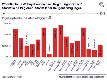 Wohnfläche in Wohngebäuden nach Regierungsbezirke / Statistische Regionen: Statistik der Baugenehmigungen