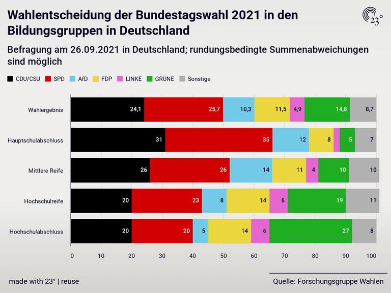 Wahlentscheidung der Bundestagswahl 2021 in den Bildungsgruppen in Deutschland