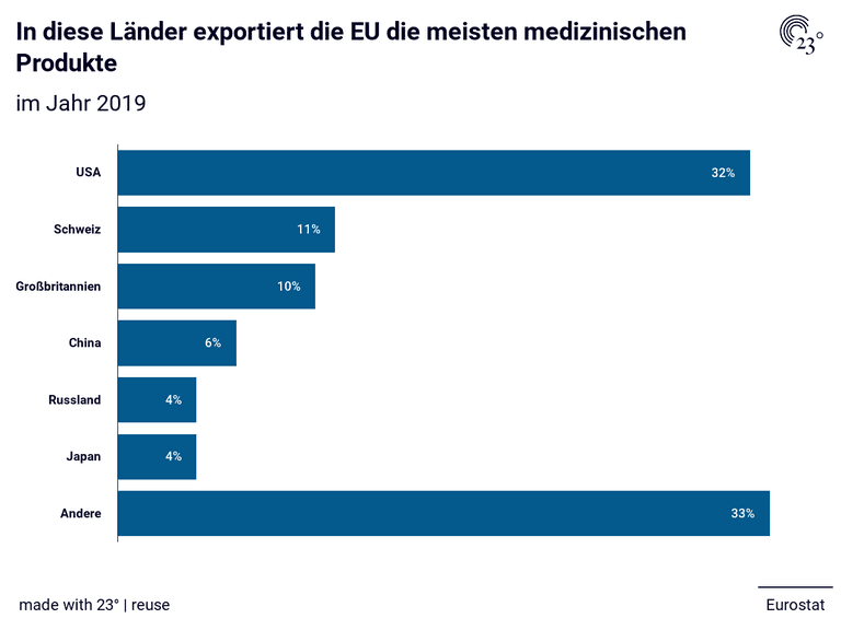 In diese Länder exportiert die EU die meisten medizinischen Produkte