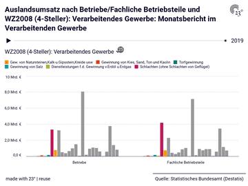 Auslandsumsatz nach Betriebe/Fachliche Betriebsteile und WZ2008 (4-Steller): Verarbeitendes Gewerbe: Monatsbericht im Verarbeitenden Gewerbe