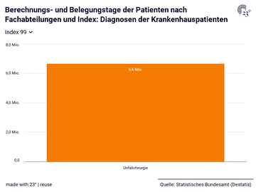 Berechnungs- und Belegungstage der Patienten nach Fachabteilungen und Index: Diagnosen der Krankenhauspatienten