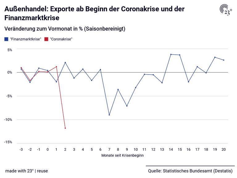 Außenhandel: Exporte ab Beginn der Coronakrise und der Finanzmarktkrise