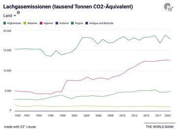 Lachgasemissionen (tausend Tonnen CO2-Äquivalent)